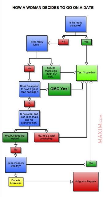 woman dating chart